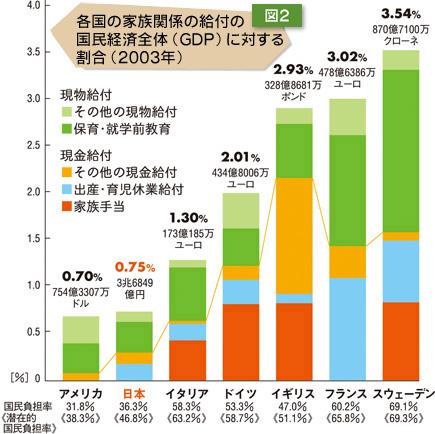 図2:各国の家族関係の給付の国民経済全体(GDP)に対する割合(2003年)