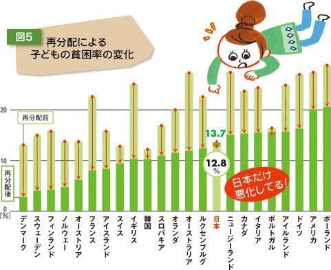 【悲報】日本、富の再分配によって貧困率が増加するという世界の中でも特異な現象が起きる